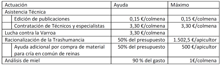 Ayudas apícolas CLM 2016