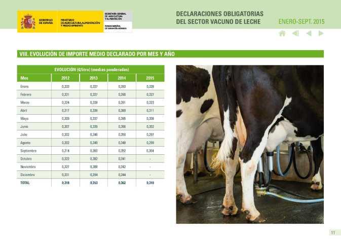 Fega Evolución precios leche vaca