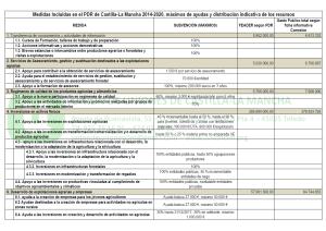 PDR CLM 2014 2020 tabla 01