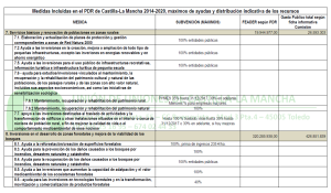 PDR CLM 2014 2020 tabla 02