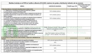 PDR CLM 2014 2020 tabla 02