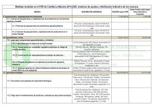 PDR CLM 2014 2020 tabla 03