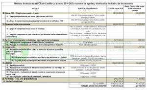 PDR CLM 2014 2020 tabla 04