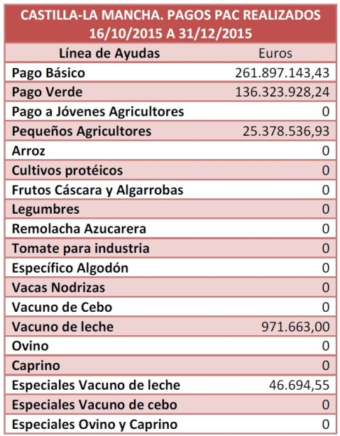 Pagos PAC Castilla-La Mancha a 31/12/2015