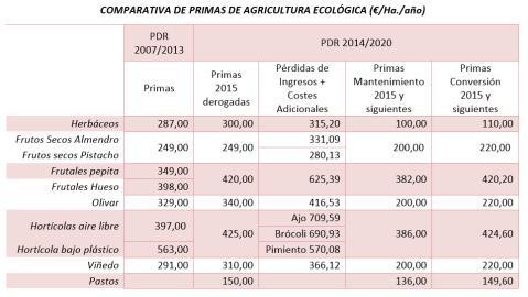 Comparativa Primas Agricultura Ecológica CLM