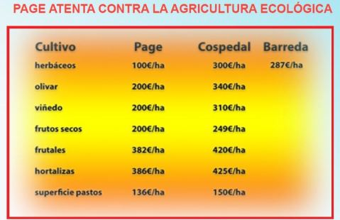 Recorte ayudas agricultura ecológica