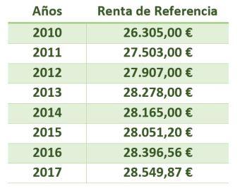 Renta de Referencia 2010 2017
