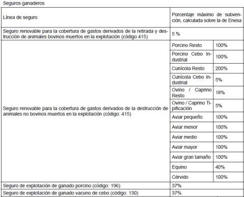 Ayudas Seguro Agrario Castilla-La Mancha