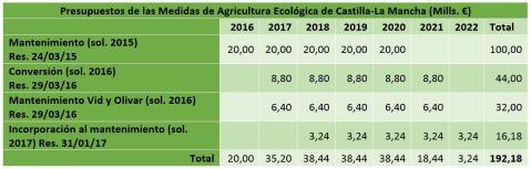 Ayudas agricultura ecológica Castilla-La Mancha