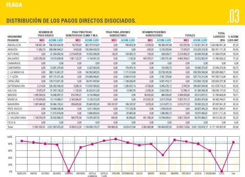 Ayudas PAC Castilla-La Mancha