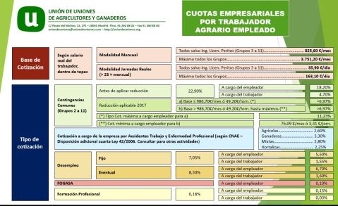 Cotización a la Seguridad Social Agraria cuota empresarial