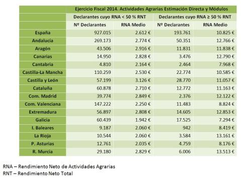 Renta agraria por CCAA