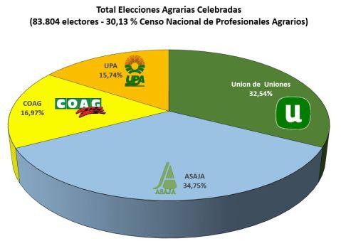 Elecciones al Campo