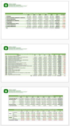 Presupuestos Ministerio de Agricultura 2017