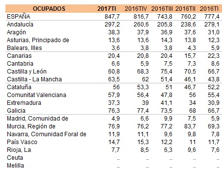 Ocupados Sector Agrario (Miles Personas)