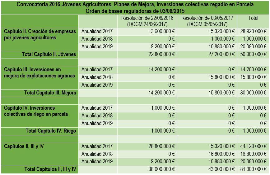 Castilla-La Mancha ampliación crédito jovenes