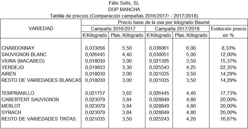 tablilla precio uva FS mancha