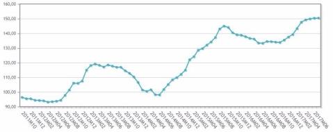 INE. Índice de Precios Industriales a la Exportación. Aceite de oliva