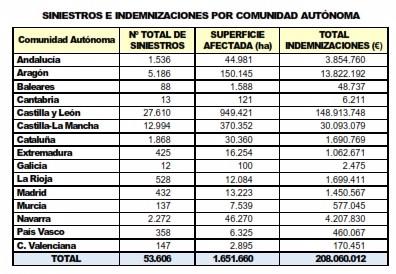 Sequías Heladas Agroseguro