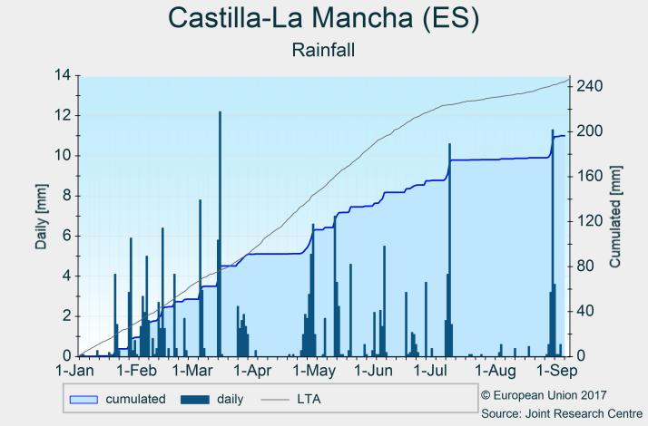 Precipitaciones Castilla-La Mancha