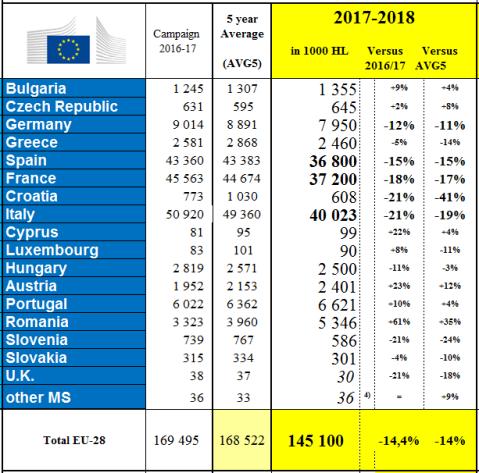 Producción de vino UE 2017
