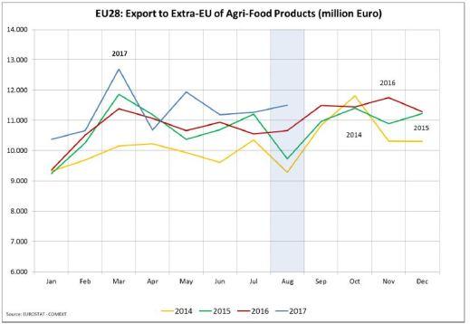 Comercio Exterior Agroalimentario UE