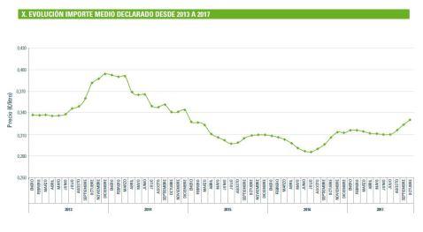 FEGA: Evolución del Precio Medio de la Leche España