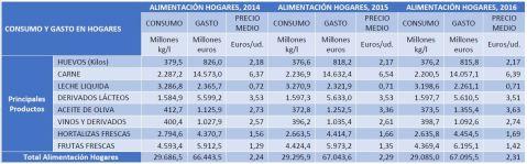 Consumo y gasto alimentación hogares