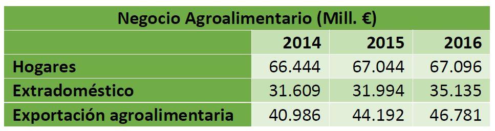 Negocio Agroalimentario