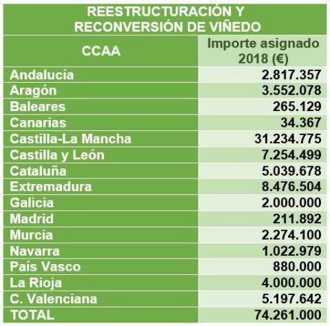 Reestructuración Viñedo 2018