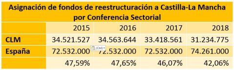 Reestructuración Viñedo Castilla-La Mancha