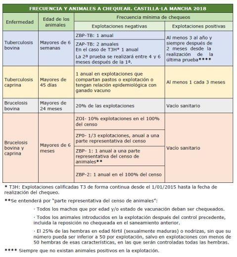 Plan Erradicación Enfermedades Animales Castilla-La Mancha
