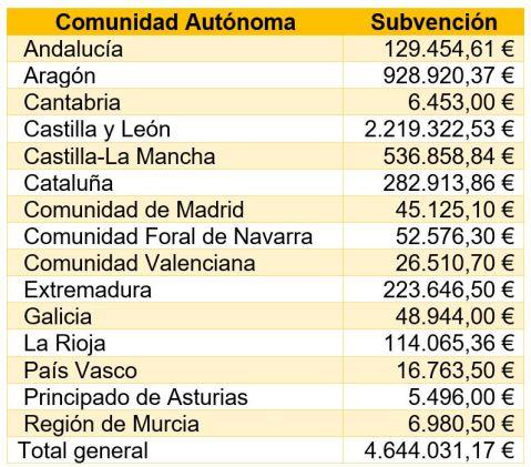 Renove Agrícola 2017 por regiones
