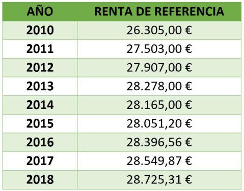 Renta de Referencia 2018
