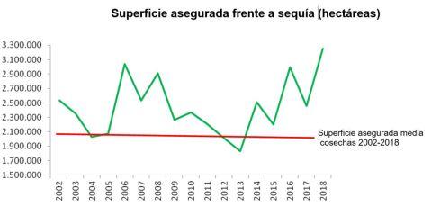 Superficie asegurada frente a sequía