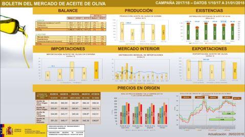 aceite de oliva campaña 17 18