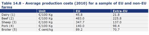 Costes Productivos Ganaderos UE no UE