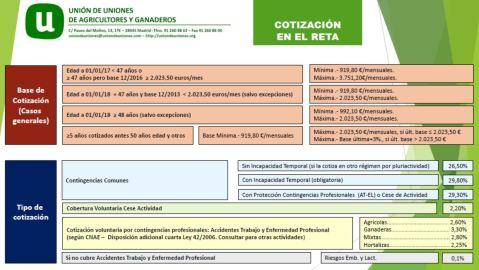 Cotizaciones RETA 2018