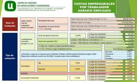 Cuotas empresariales sector agrario