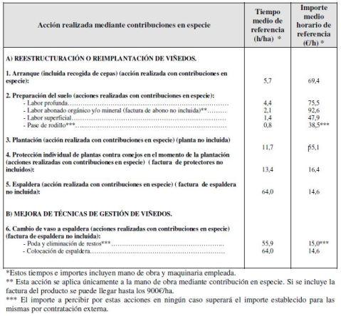 Reestructuración Viñedo CLM importes máximos contribución especie