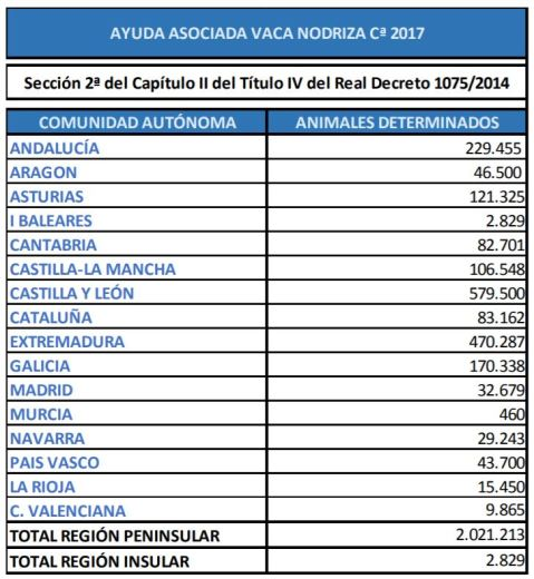 Ayuda asociada vaca nodriza 2017
