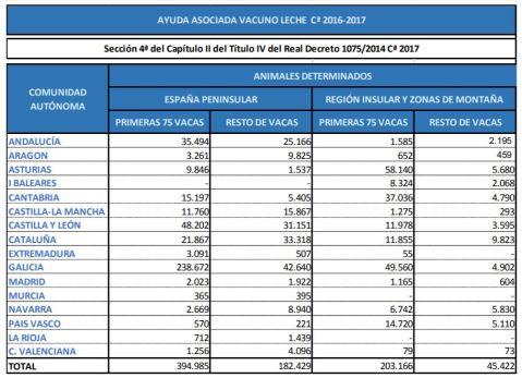 Ayuda asociada vacuno de leche 2017