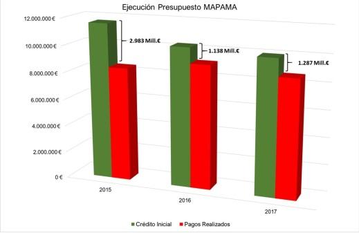 Presupuestos Agricultura 2018