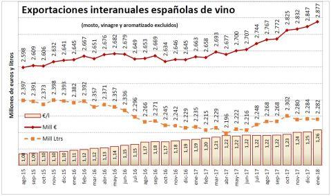 OEMV Exportaciones Vino España
