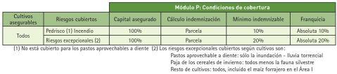 modulo p