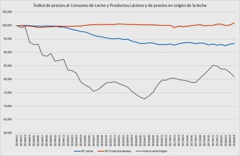 Leche precios origen e IPC lácteos