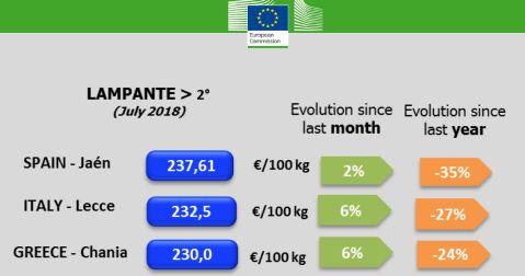 Precios del aceite de oliva