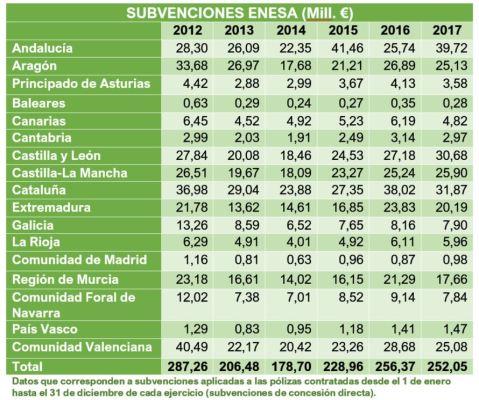 Cuadro subvenciones ENESA