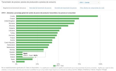 Precios Productor Precios Consumidor