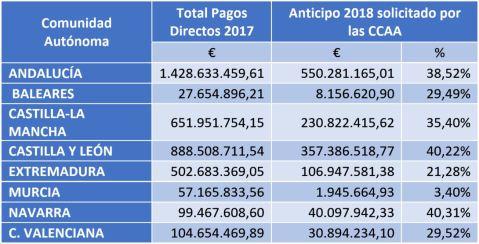 Anticipo PAC 2018